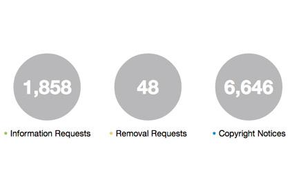 Twitter опубликовал отчет о цензуре